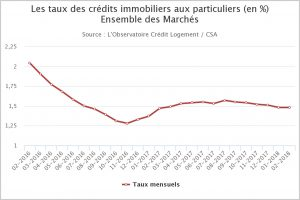 taux-immobilier-bas-avril-2018-2021